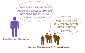 Why only perceive social media as a marketing (communication) channel?